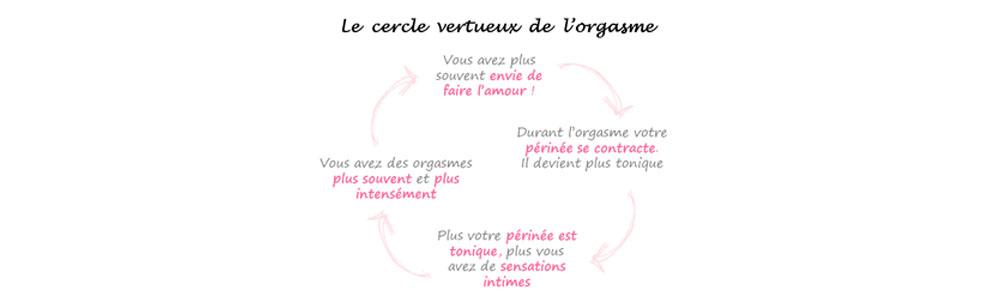 Cercle vertueux de l'orgasme féminin