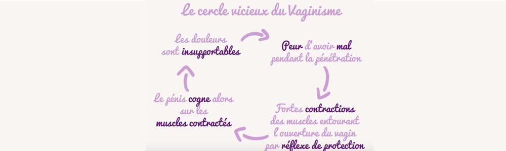 Le cercle vicieux du vaginisme et du périnée